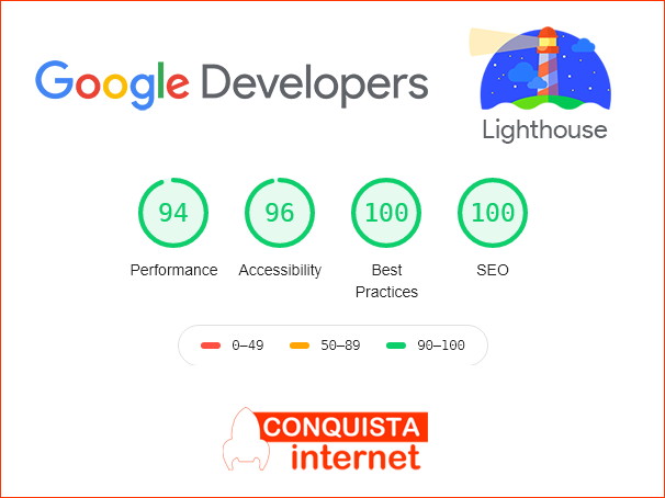 Test Google Lighthouse Conquista internet